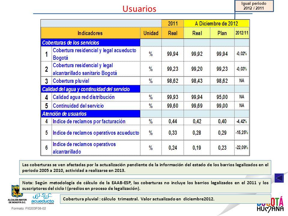Usuarios Igual periodo 2012 / 2011.
