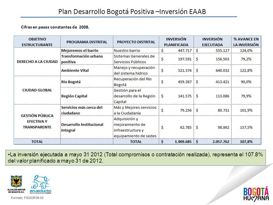 Plan Desarrollo Bogotá Positiva –Inversión EAAB