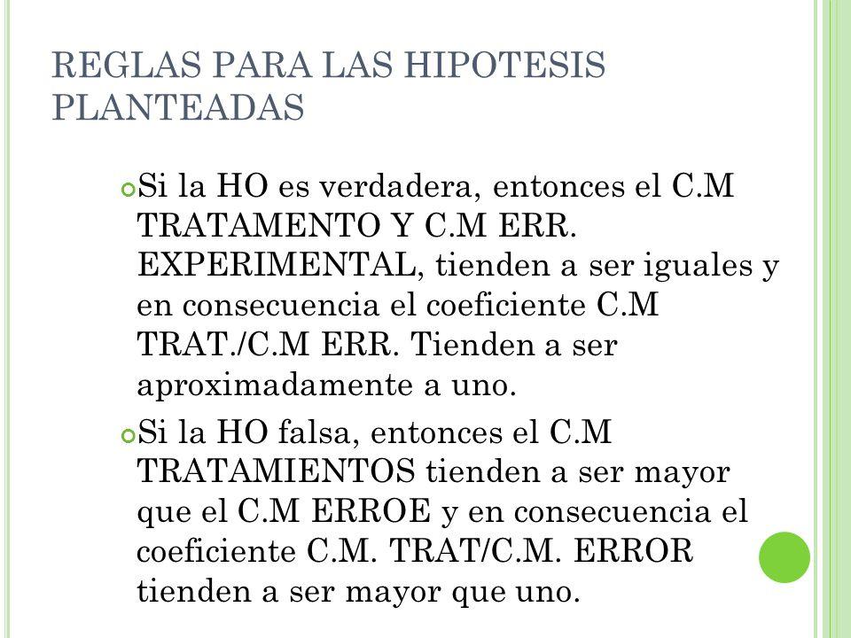 REGLAS PARA LAS HIPOTESIS PLANTEADAS