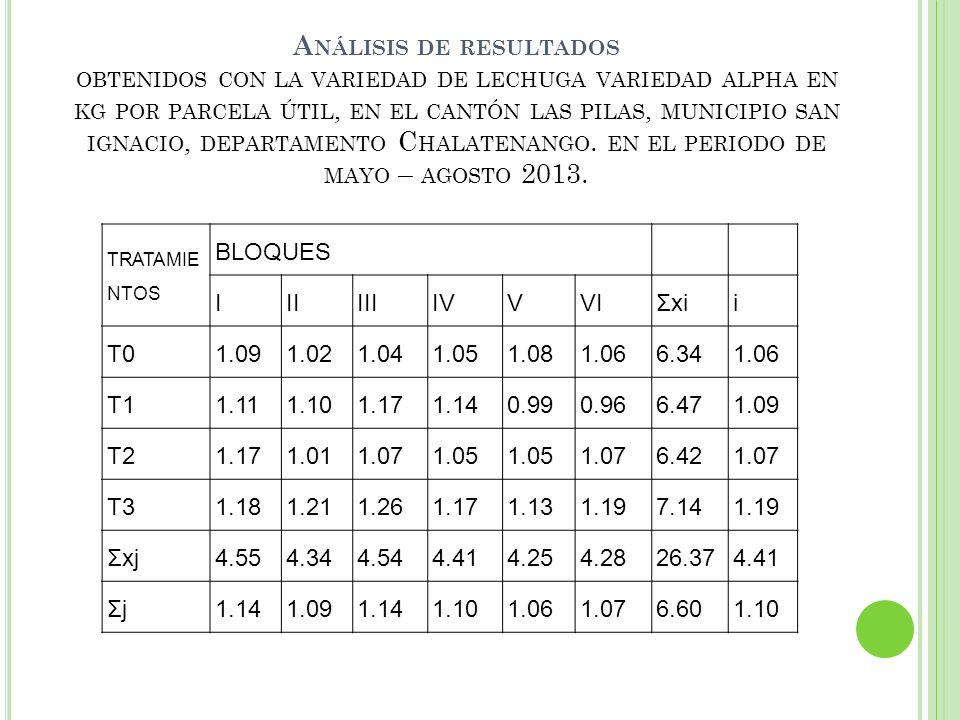 Análisis de resultados obtenidos con la variedad de lechuga variedad alpha en kg por parcela útil, en el cantón las pilas, municipio san ignacio, departamento Chalatenango. en el periodo de mayo – agosto 2013.