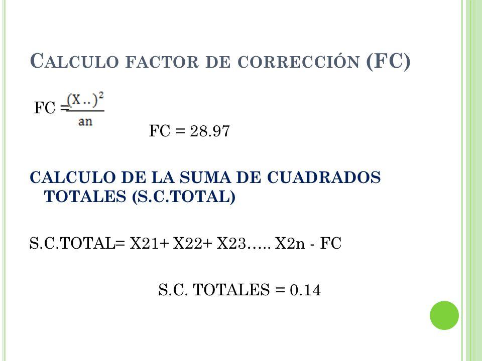 Calculo factor de corrección (FC)