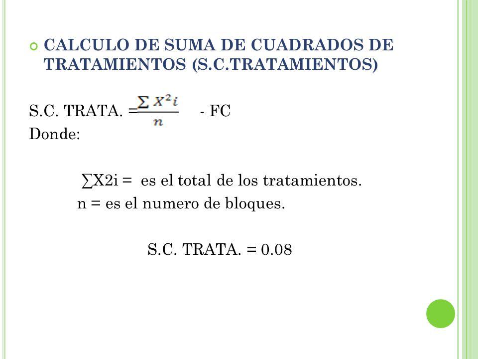 CALCULO DE SUMA DE CUADRADOS DE TRATAMIENTOS (S.C.TRATAMIENTOS)
