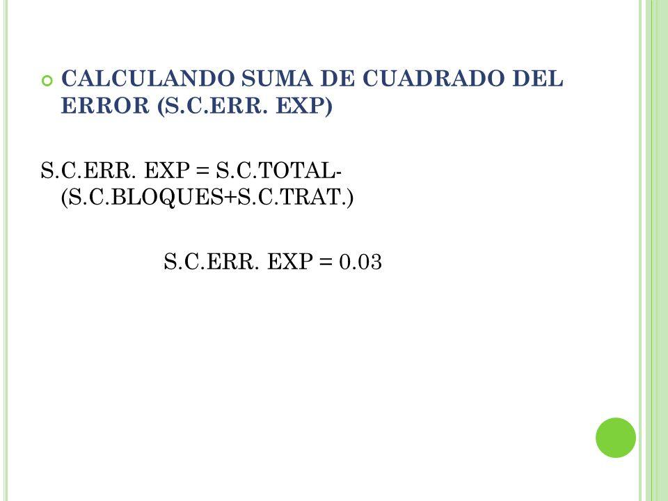 CALCULANDO SUMA DE CUADRADO DEL ERROR (S.C.ERR. EXP)
