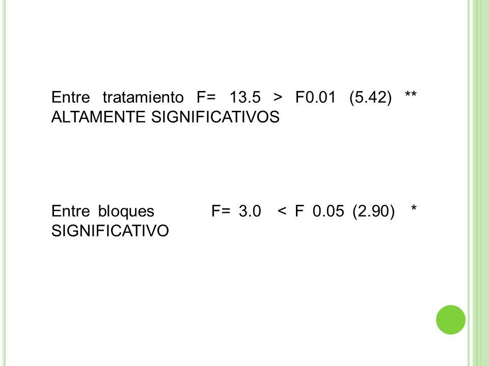 Entre tratamiento F= 13. 5 > F0. 01 (5. 42)
