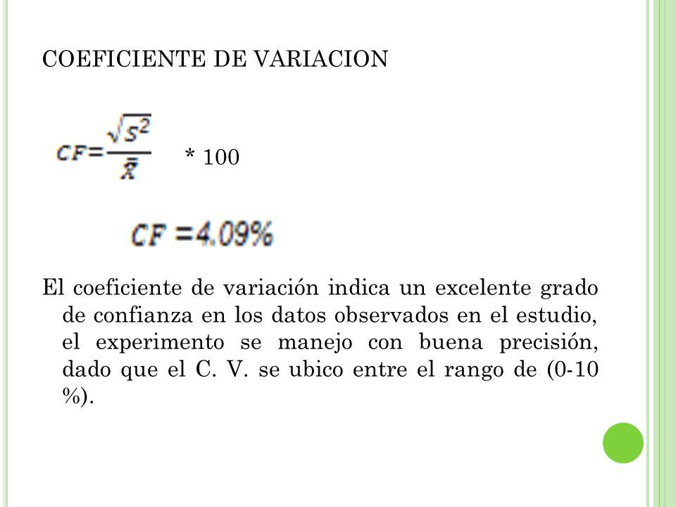 COEFICIENTE DE VARIACION