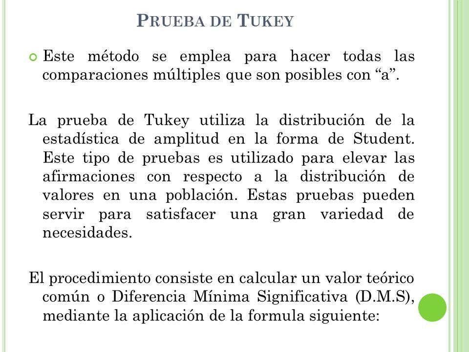 Prueba de Tukey Este método se emplea para hacer todas las comparaciones múltiples que son posibles con a .