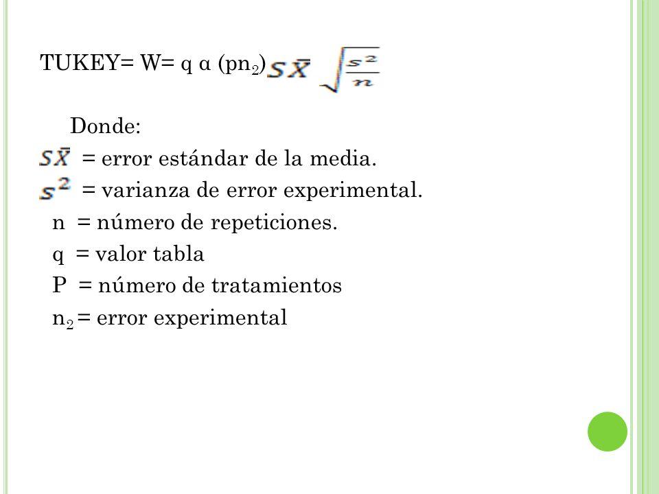 TUKEY= W= q α (pn2) Donde: = error estándar de la media