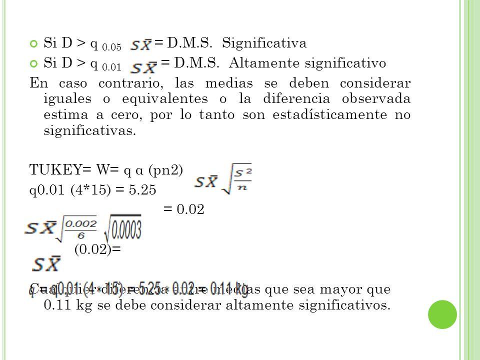 Si D > q 0.05 = D.M.S. Significativa