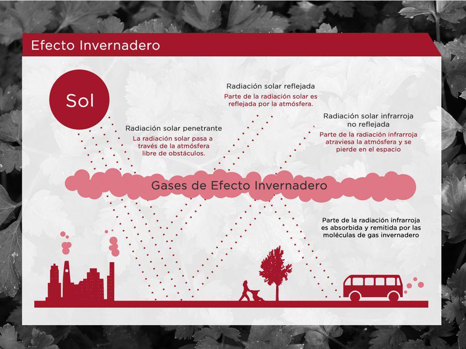 Generación del efecto invernadero