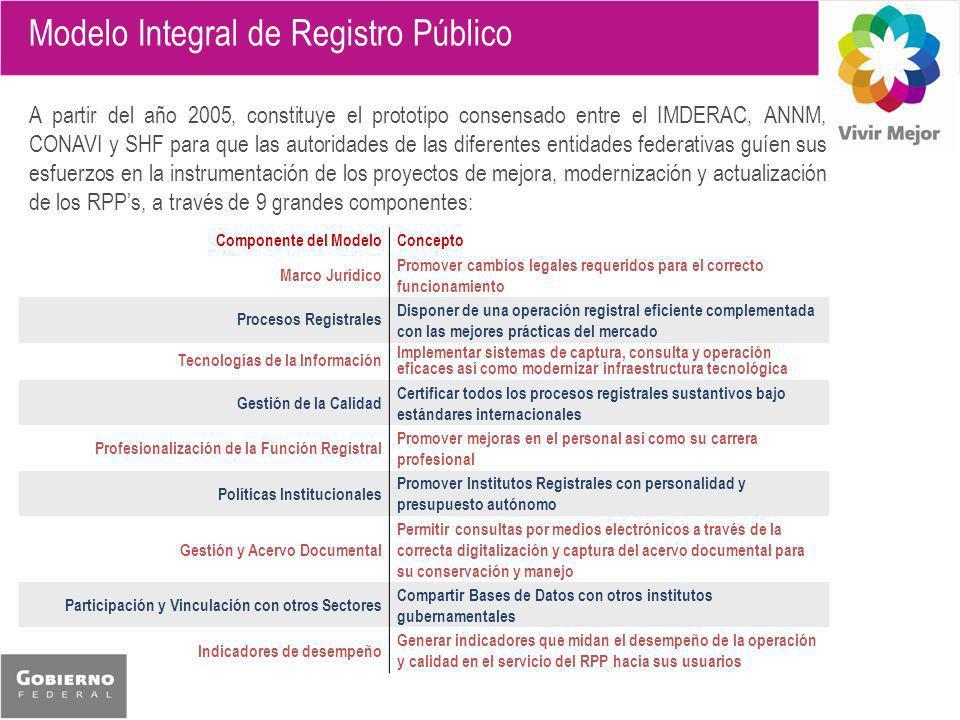 Modelo Integral de Registro Público