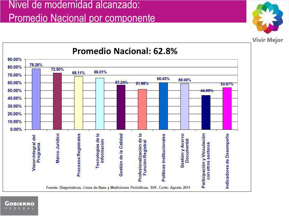 Nivel de modernidad alcanzado: Promedio Nacional por componente