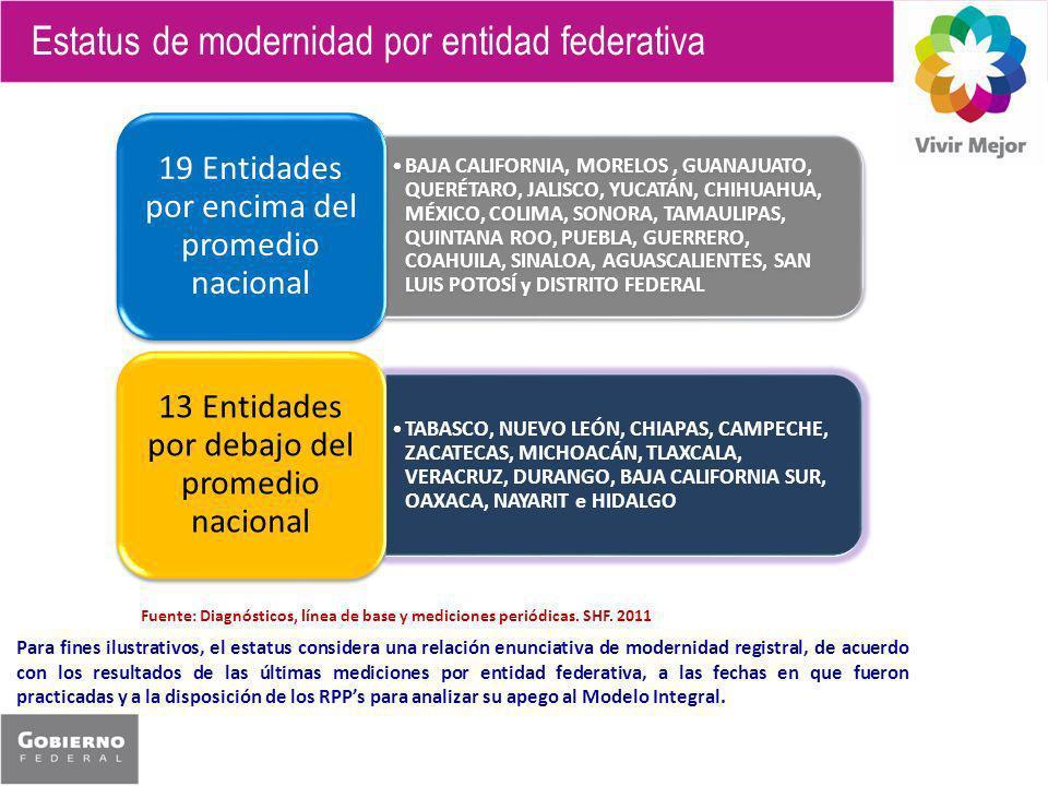 Estatus de modernidad por entidad federativa