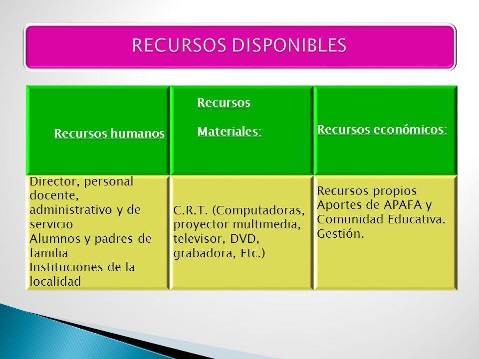 RECURSOS DISPONIBLES Recursos Materiales: Recursos humanos
