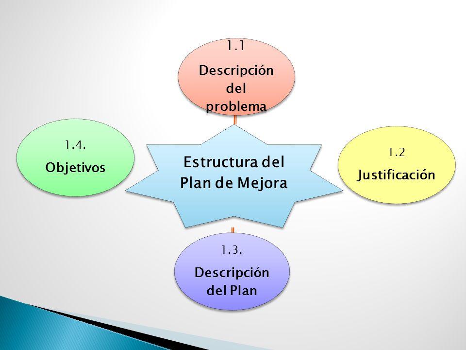 Estructura del Plan de Mejora Descripción del problema