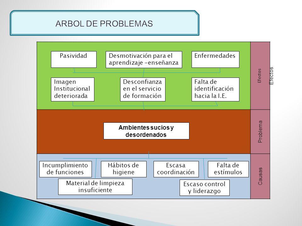 ARBOL DE PROBLEMAS Pasividad