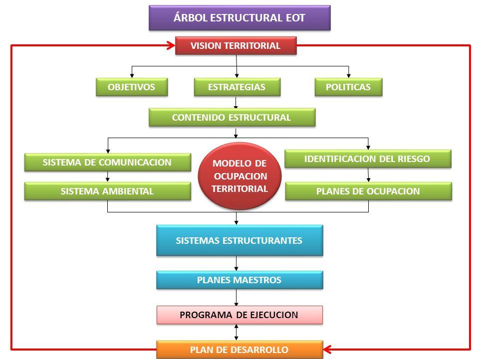 ÁRBOL ESTRUCTURAL EOT VISION TERRITORIAL OBJETIVOS ESTRATEGIAS