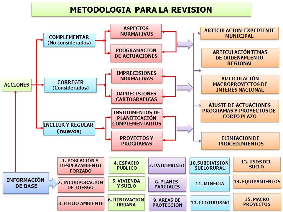 METODOLOGIA PARA LA REVISION
