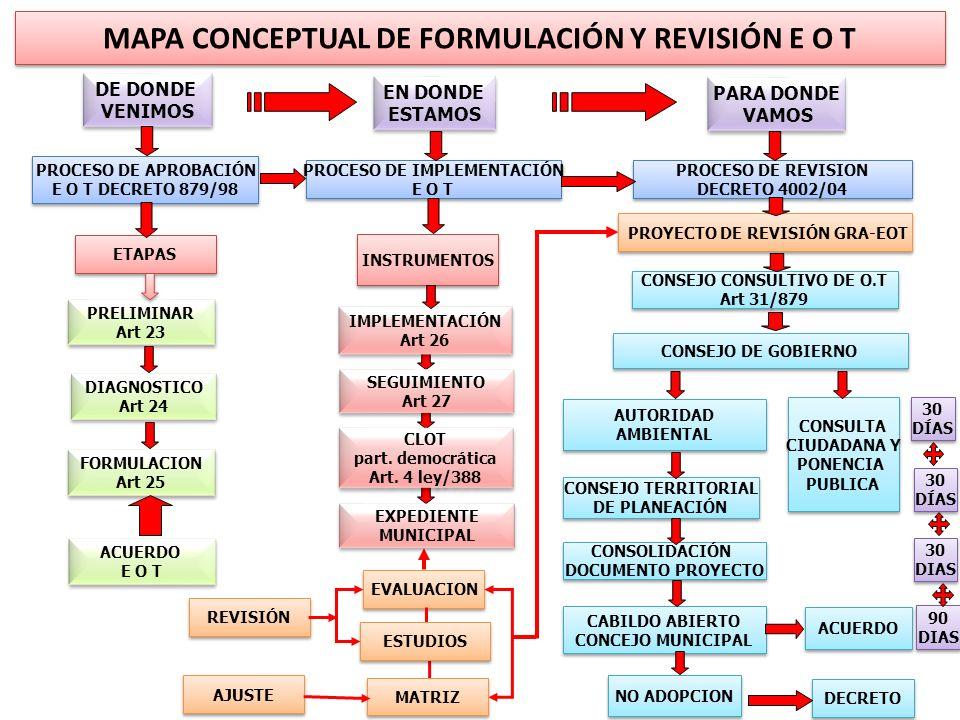 MAPA CONCEPTUAL DE FORMULACIÓN Y REVISIÓN E O T