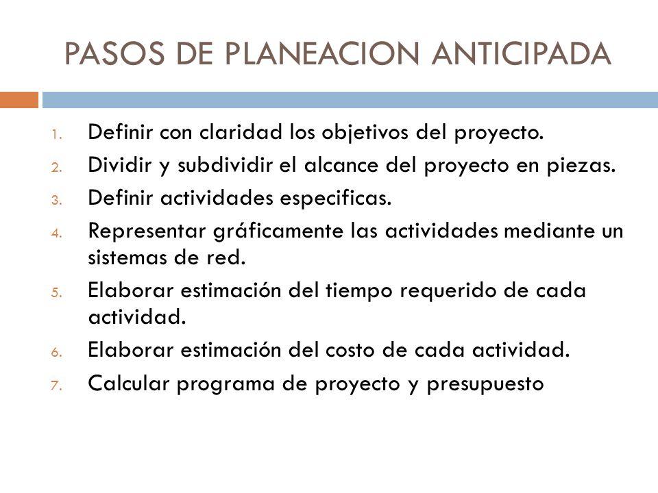 PASOS DE PLANEACION ANTICIPADA