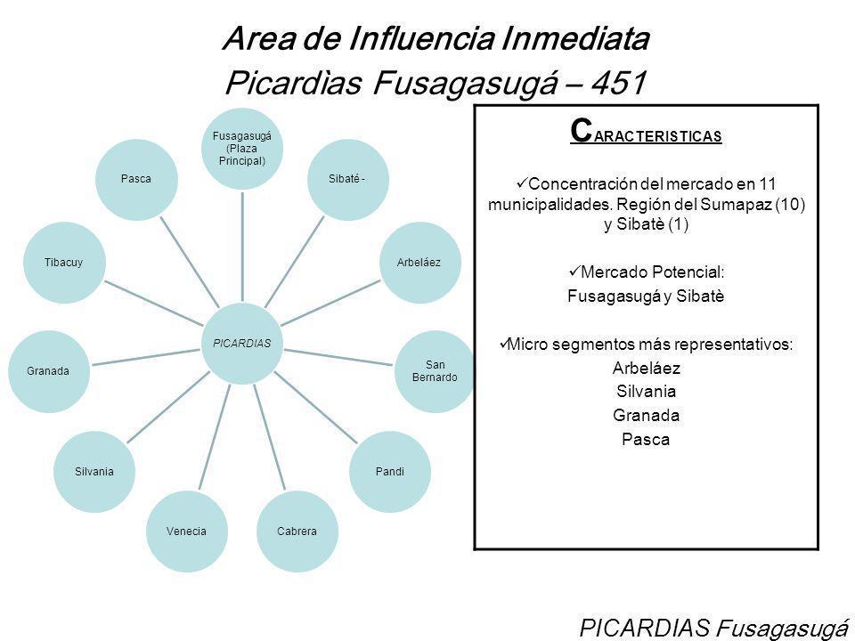 Area de Influencia Inmediata Picardìas Fusagasugá – 451