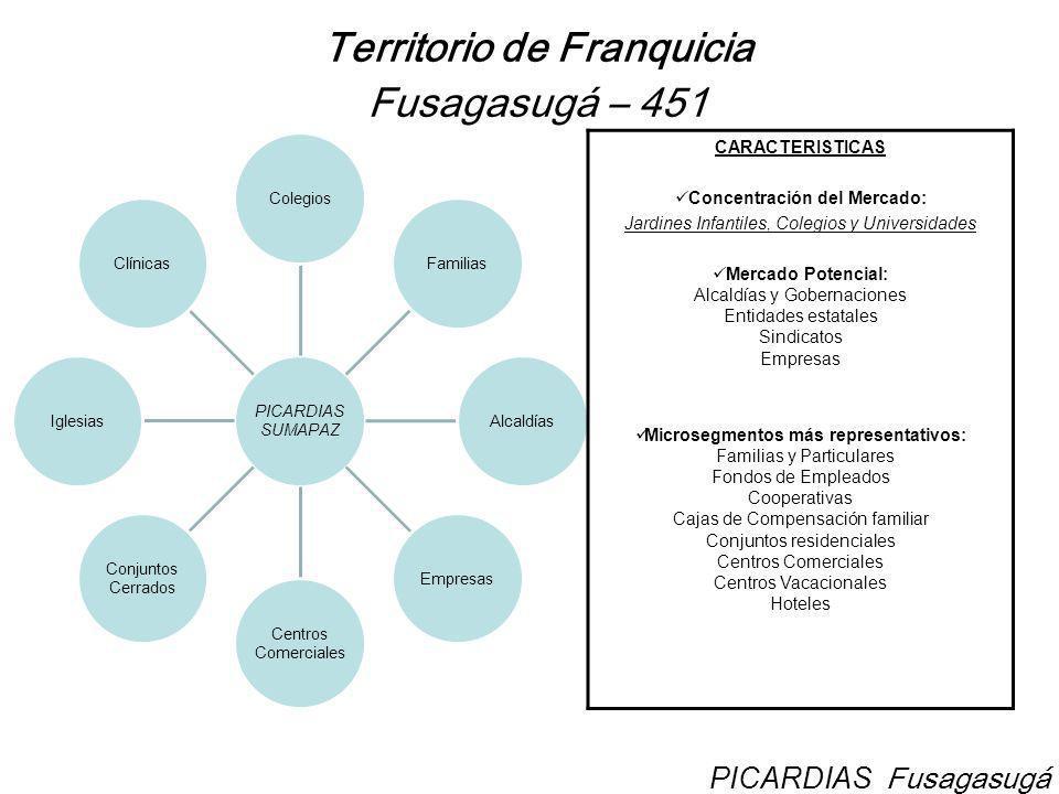 Territorio de Franquicia Fusagasugá – 451