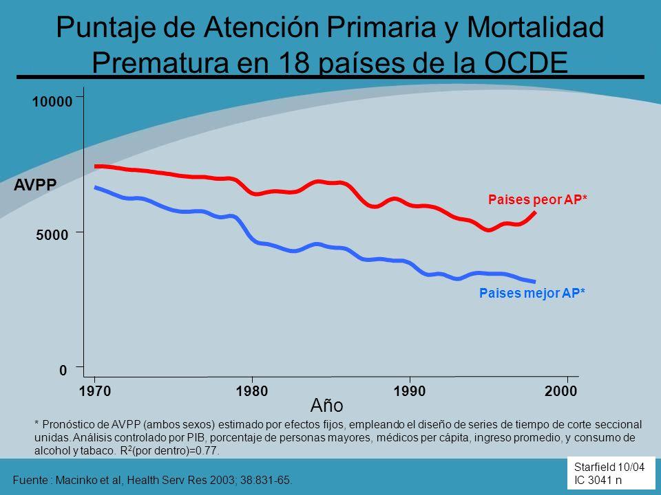 Puntaje de Atención Primaria y Mortalidad Prematura en 18 países de la OCDE