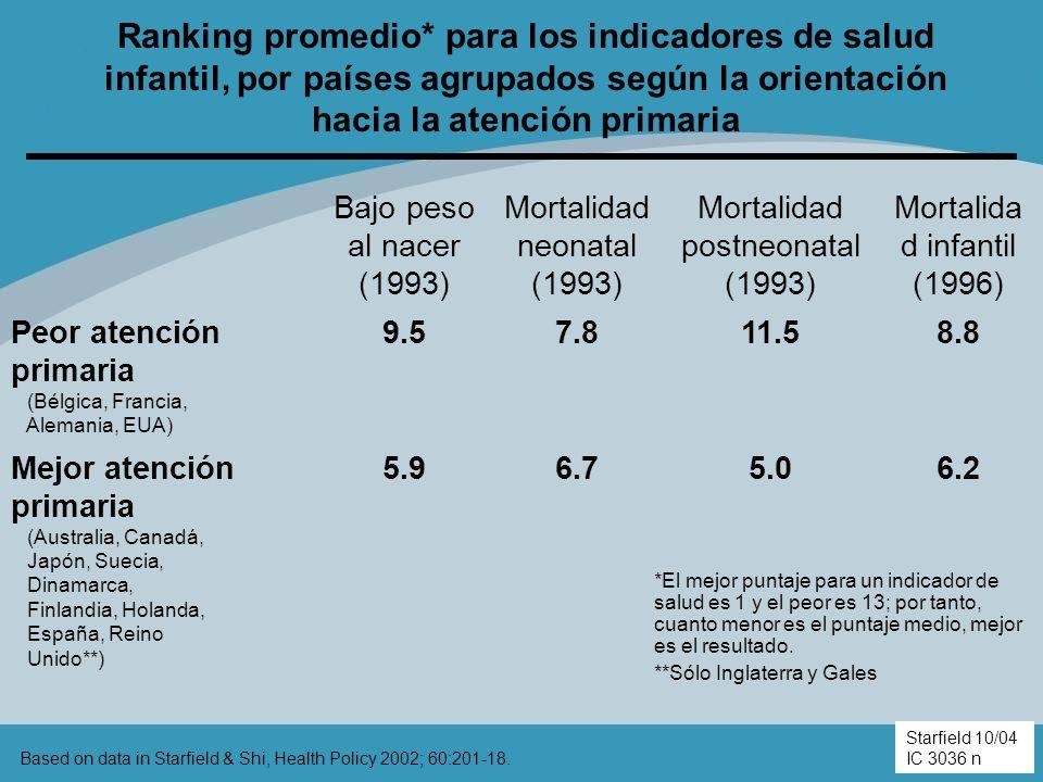 Ranking promedio* para los indicadores de salud infantil, por países agrupados según la orientación hacia la atención primaria