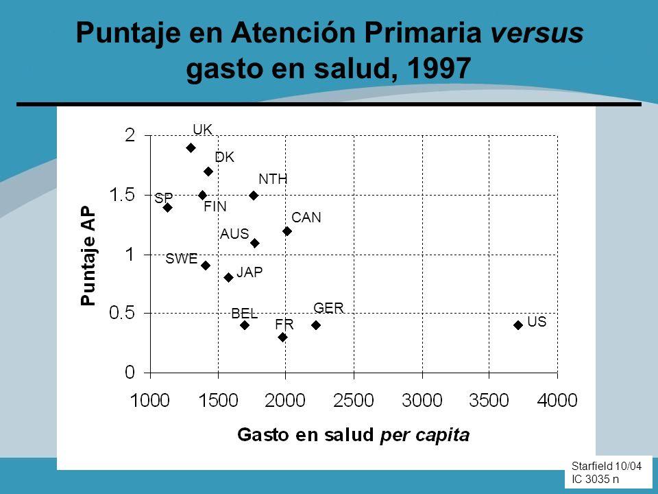Puntaje en Atención Primaria versus gasto en salud, 1997