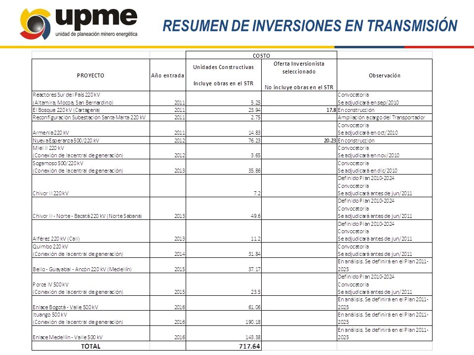 RESUMEN DE INVERSIONES EN TRANSMISIÓN