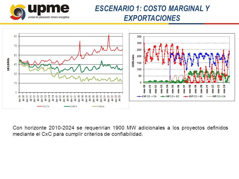 ESCENARIO 1: COSTO MARGINAL Y EXPORTACIONES