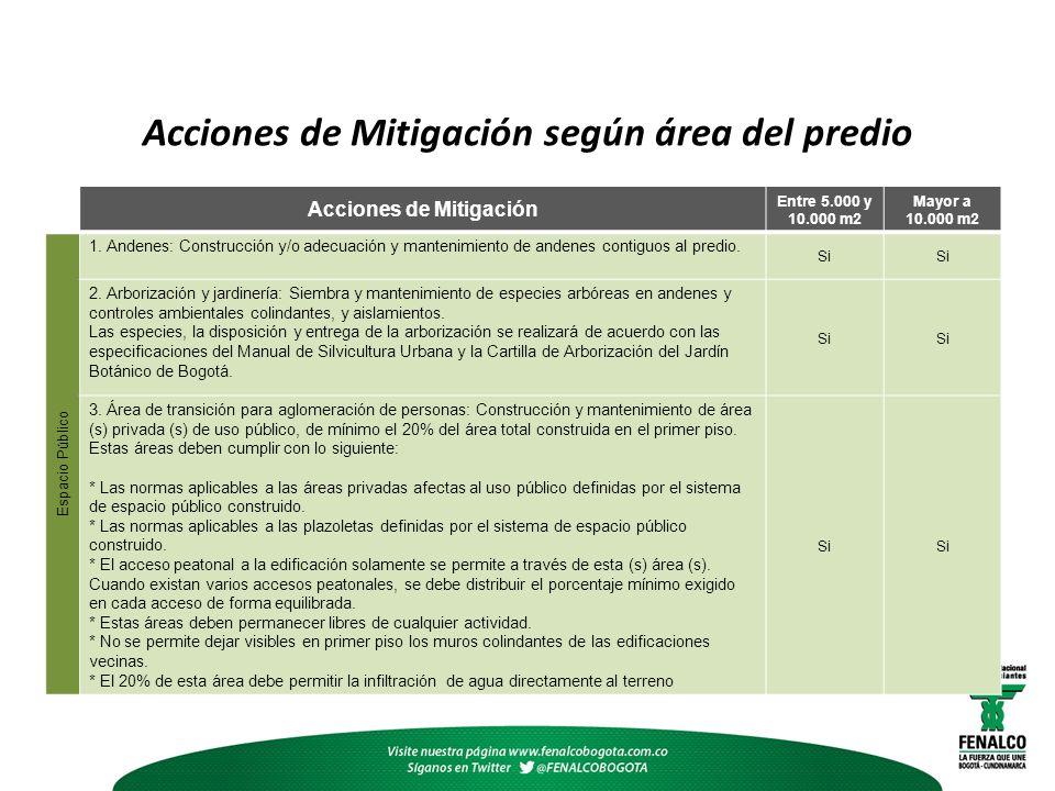 Acciones de Mitigación según área del predio