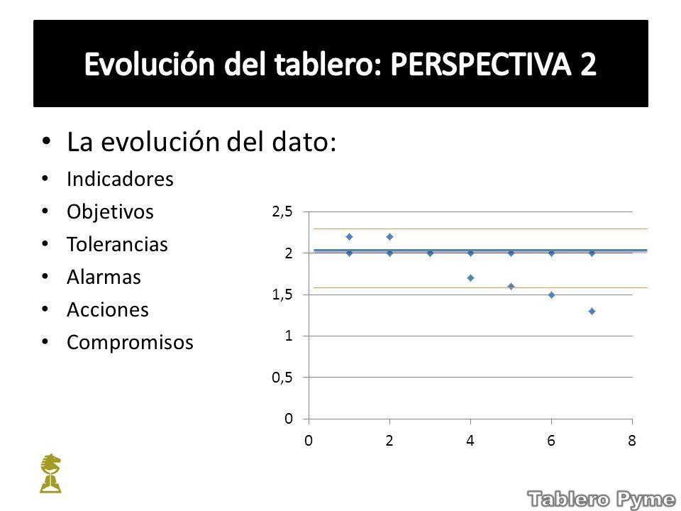 Evolución del tablero: PERSPECTIVA 2