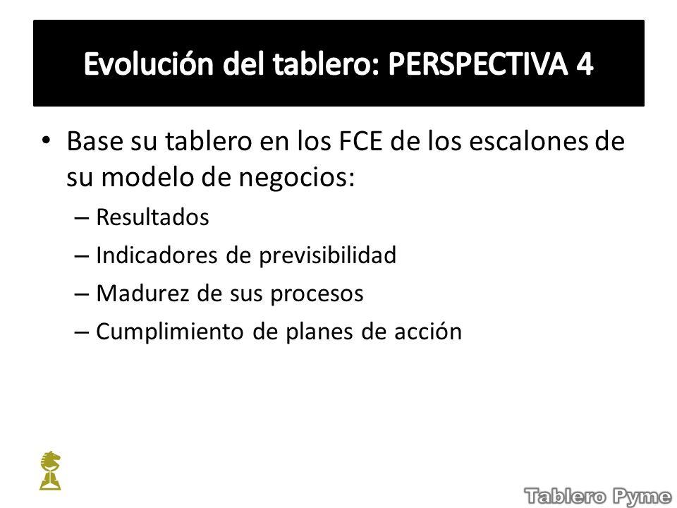 Evolución del tablero: PERSPECTIVA 4