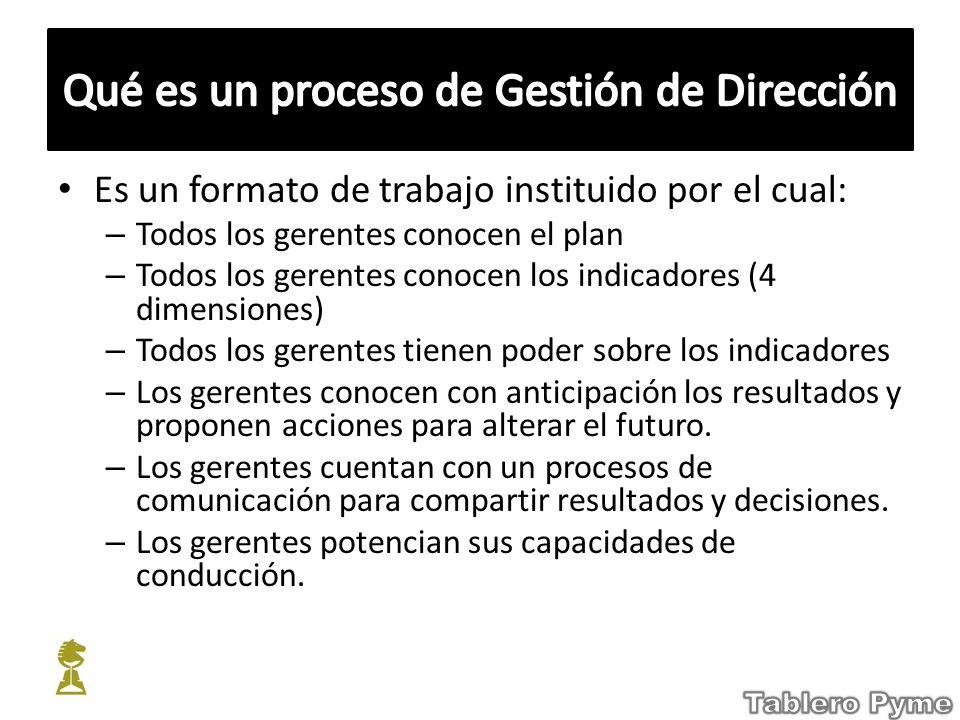 Qué es un proceso de Gestión de Dirección