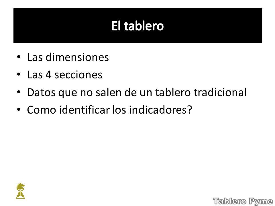 El tablero Las dimensiones Las 4 secciones