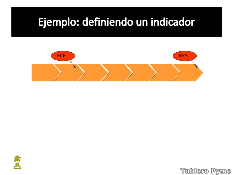 Ejemplo: definiendo un indicador