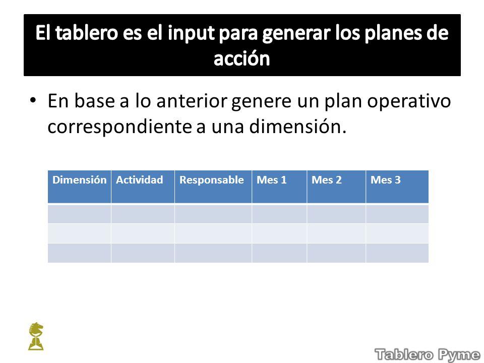 El tablero es el input para generar los planes de acción