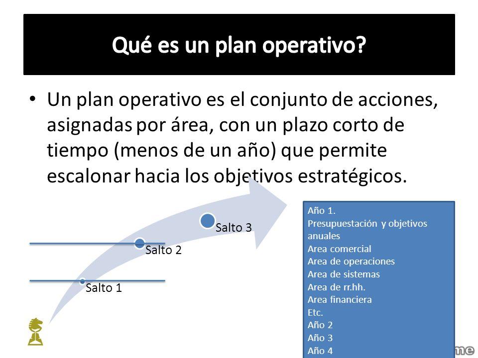 Qué es un plan operativo