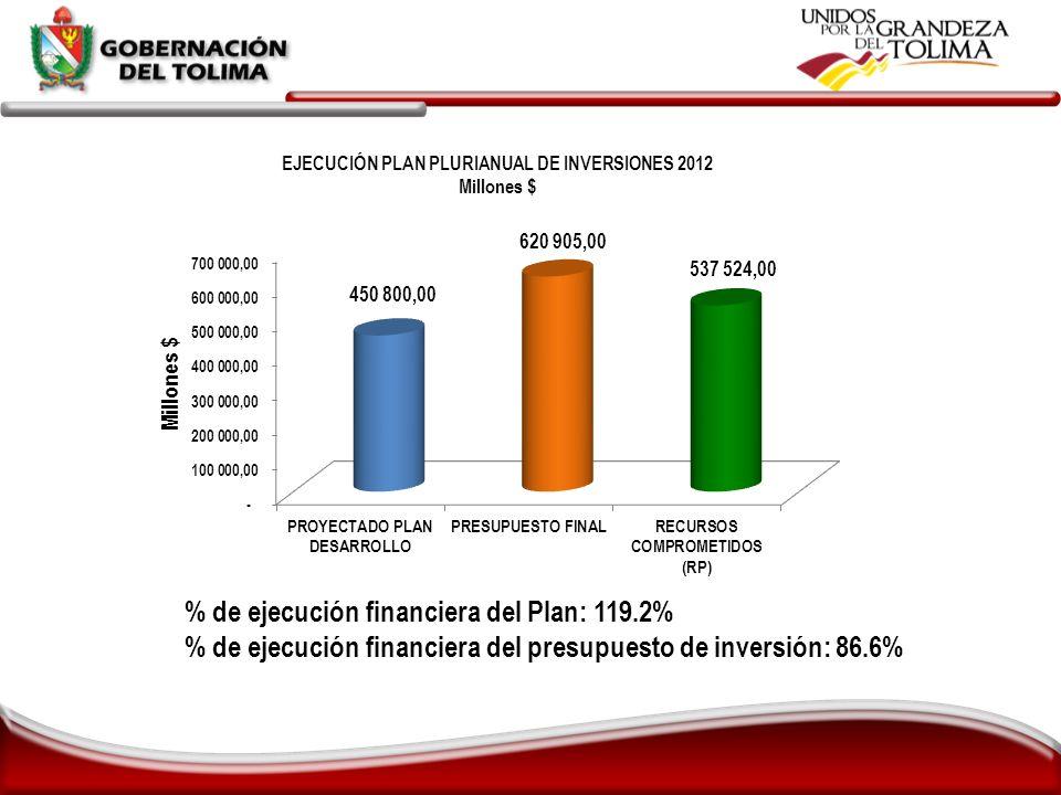 % de ejecución financiera del Plan: 119.2%