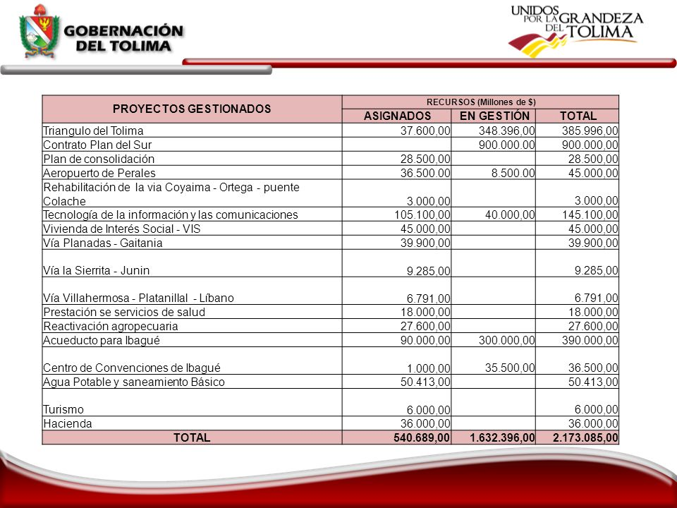 PROYECTOS GESTIONADOS RECURSOS (Millones de $)