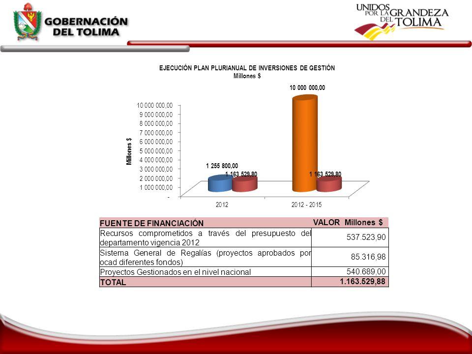 FUENTE DE FINANCIACIÓN