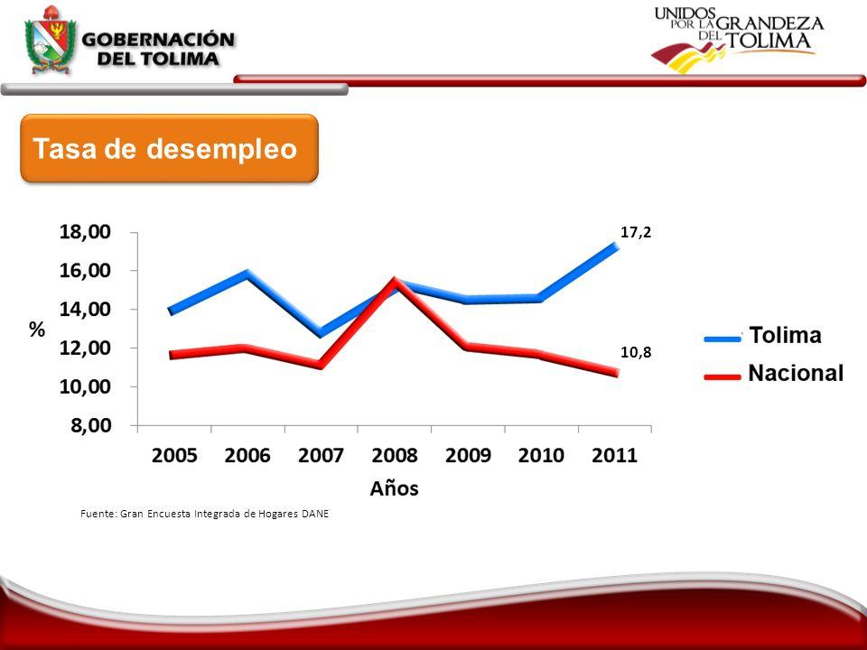 Tasa de desempleo 17,2 10,8 Fuente: Gran Encuesta Integrada de Hogares DANE