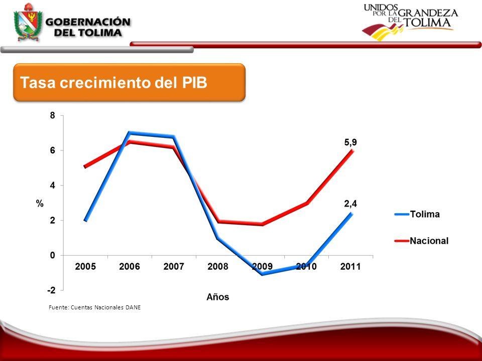 Tasa crecimiento del PIB