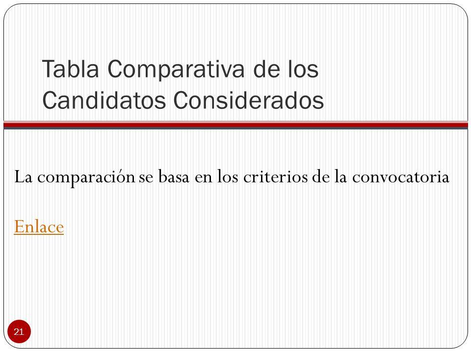 Tabla Comparativa de los Candidatos Considerados