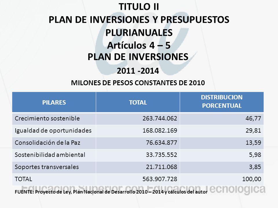 MILONES DE PESOS CONSTANTES DE 2010 DISTRIBUCION PORCENTUAL