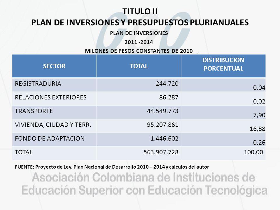 TITULO II PLAN DE INVERSIONES Y PRESUPUESTOS PLURIANUALES