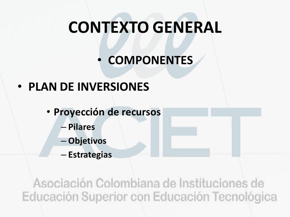 CONTEXTO GENERAL COMPONENTES PLAN DE INVERSIONES