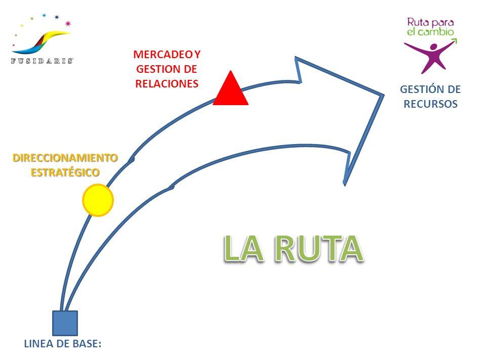 MERCADEO Y GESTION DE RELACIONES DIRECCIONAMIENTO ESTRATÉGICO