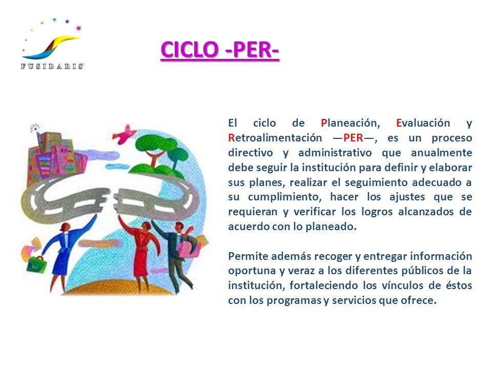 CICLO -PER-