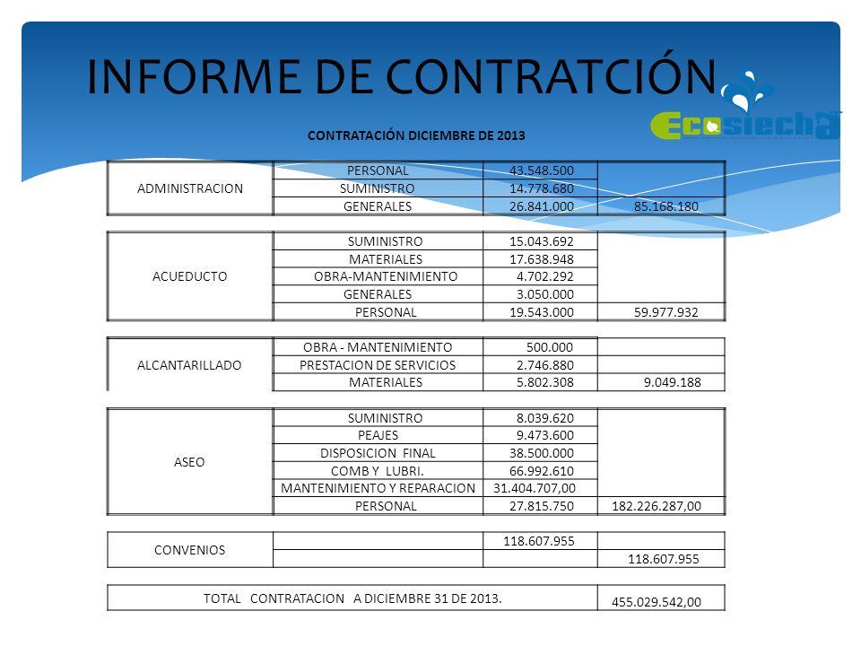 INFORME DE CONTRATCIÓN